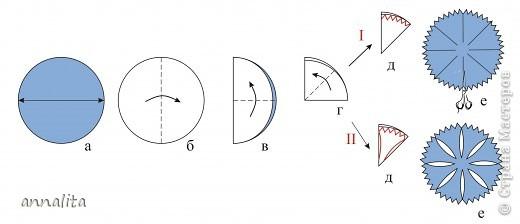 Как сделать круг для цветов