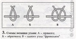 Прямой узел: Возьмите челнок с намотанной нитью в правую руку. Захватите нить между большим и указательным пальцами левой руки, оставив свободным конец (примерно 15-20 см). фото 17