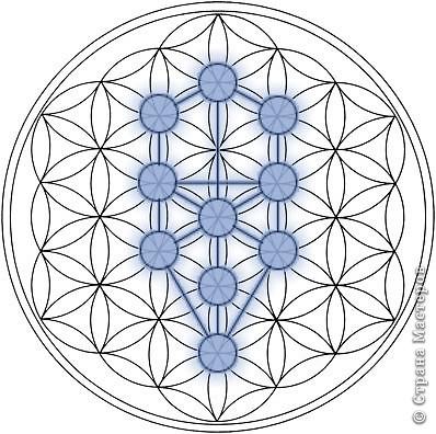 Цветок Жизни -это простой геометрический узор, заключающий в себе все тайны мироздания......... Друнвало Мельхиседек - физик по образованию, член эзотерического ордена Мельхиседеков , прошедший обучение у 70 духовных учителей самых разных традиций....  фото 5