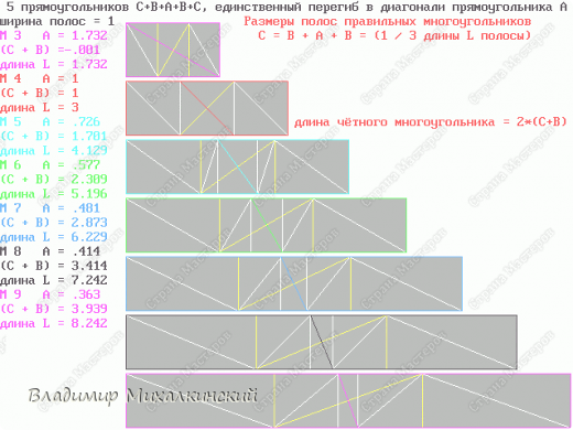 Перегибаемые полосы для правильных многоугольников М3-М9. Согнуть прямоугольник в средней цветной диагонали. Этот элемент ложится в нужный многоугольник, края попадают в стороны многоугольника (в ребра многогранника; только слегка наметить сгиб). Составлять последовательность прямоугольников зигзагообразно. фото 1