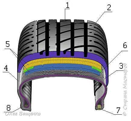 Современные шины практически