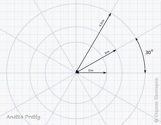Цветок с 6 лепестками  6 одинаковых лепестков и в каждом есть линия симметрии, т. е. достаточно нарисовать 1/12 часть, потом ее отразить и размножить.  Настраиваем рабочую область. Сетка 1 мм. Сдвиг 1 мм. Показать сетку. Привязать к сетке и объектам. Проводим направляющие с центром в одной точке и под углами кратными 30 градусам. Блокируем их. Строим вспомогательные линии: окружность на которой находятся центры поворотов с закидками радиусов 2 см. И окружность с центрами лепестков цветка радиусом 3 см. Окружность, ограничиващую цветок радиусом 4,5 см. Блокируем их. фото 1