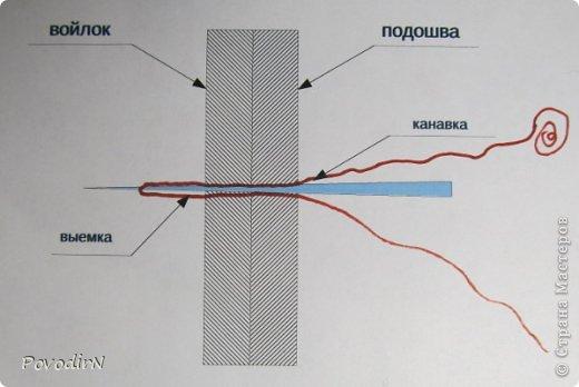 В этом мастер-классе я постараюсь объяснить, как я подшиваю валенки (тапочки). Как такие валенки появились http://stranamasterov.ru/node/670840/edit фото 8