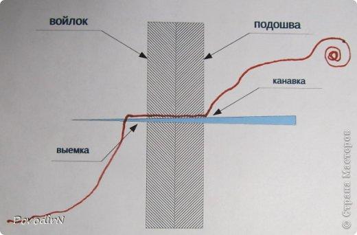 В этом мастер-классе я постараюсь объяснить, как я подшиваю валенки (тапочки). Как такие валенки появились http://stranamasterov.ru/node/670840/edit фото 9