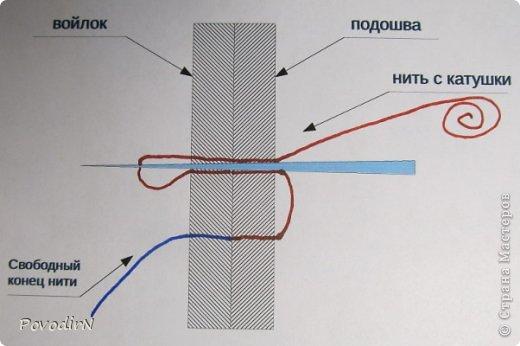 В этом мастер-классе я постараюсь объяснить, как я подшиваю валенки (тапочки). Как такие валенки появились http://stranamasterov.ru/node/670840/edit фото 10
